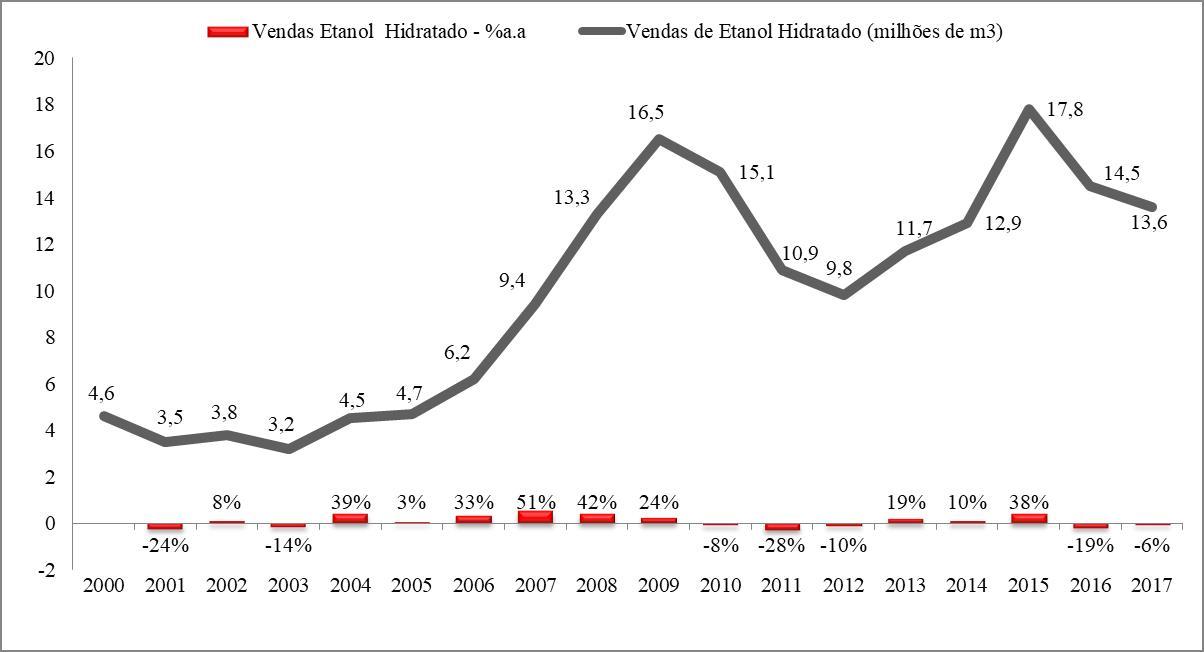 2000/2018 - Evolução da produção e venda de Etanol no Brasil